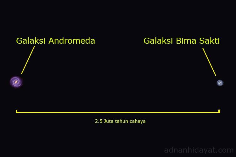 Andromeda dan bimasakti dalam skala sebenarnya