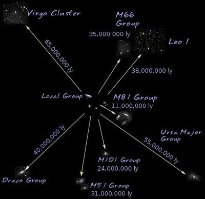 Jarak antar group dalam Virgo Supercluster.
