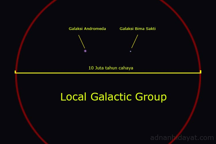 Local-Galactic-Group