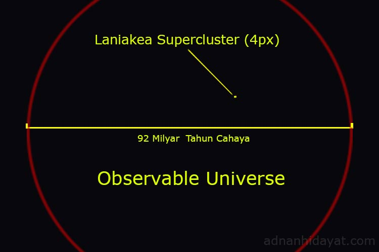 Observable universe vs Laniakea supercluster