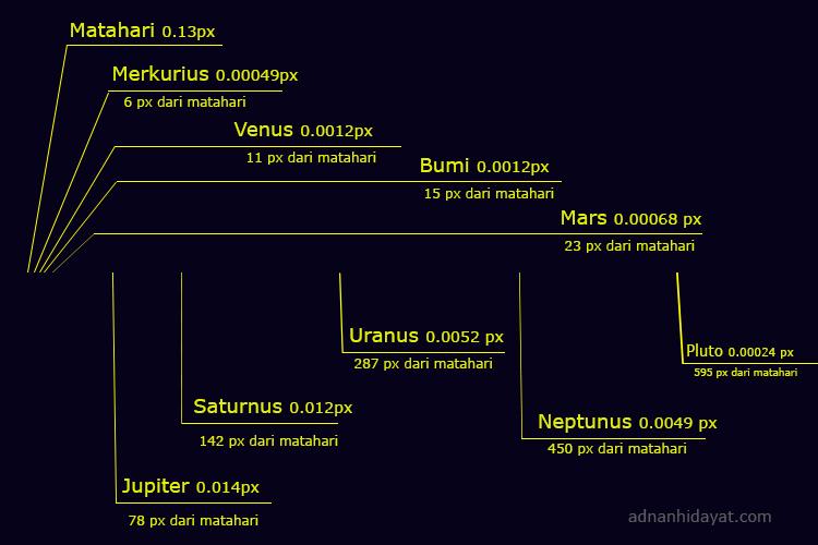 Solar-system_ket